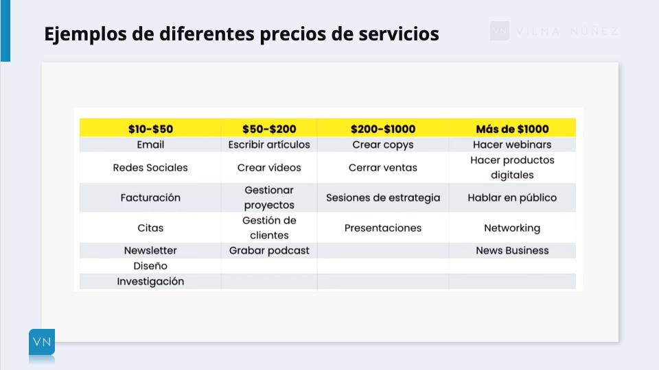ejemplos costes de servicios de consultor