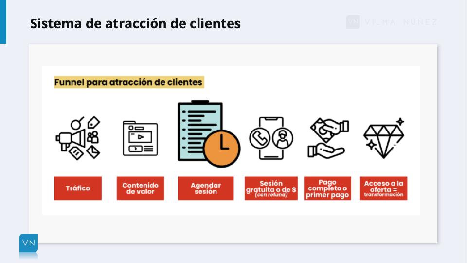 sistema de atracción de clientes para consultor