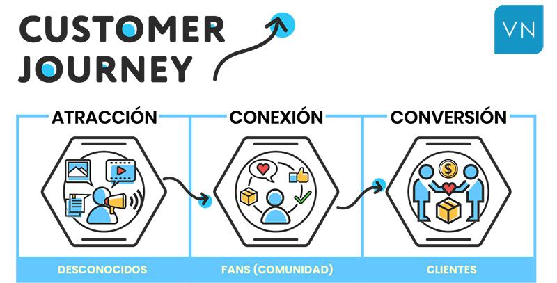 como crear contenido para vender