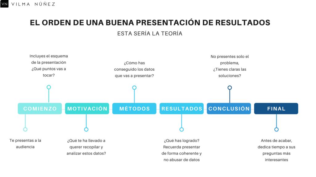 como hacer una presentación de resultados